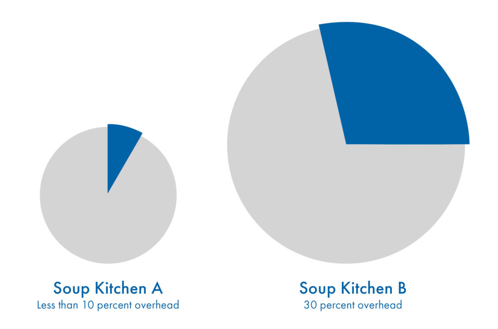 Two pie charts, sized differently, showing different overhead expense